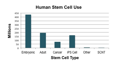 Nih Vs Cirm Funding Of Stem Cell Research Wscs12 The