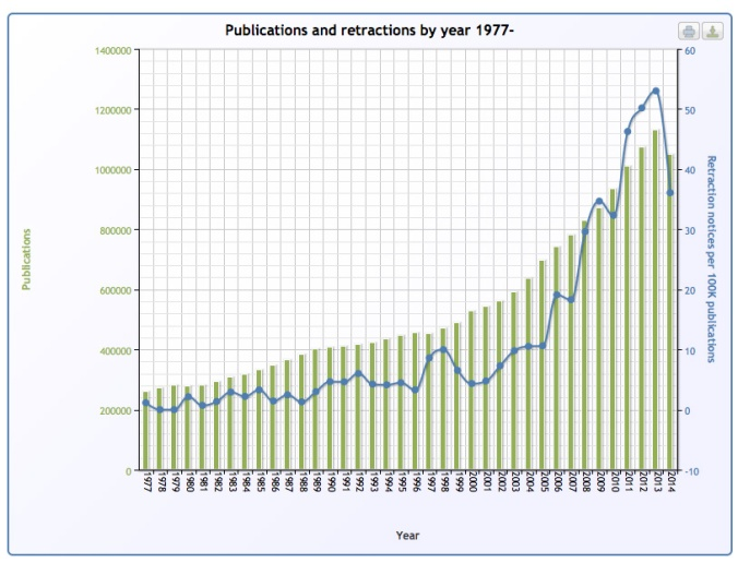 Publication retractions have increased dramatically in recent years [Credit: PMRetract]