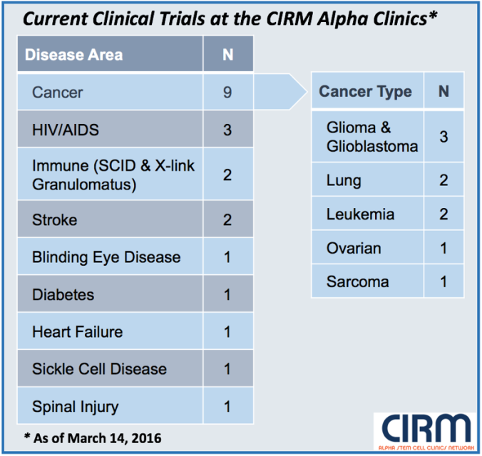 Alpha clinic table