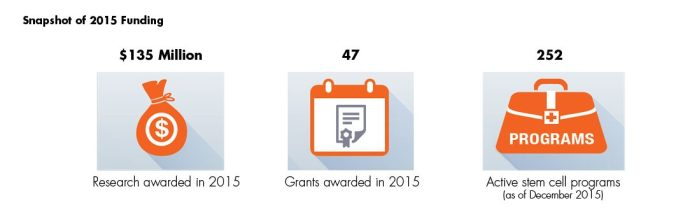 Snapshot of CIRM's 2015 Funding