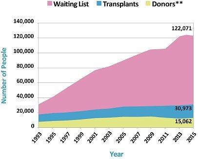 deaths waiting list